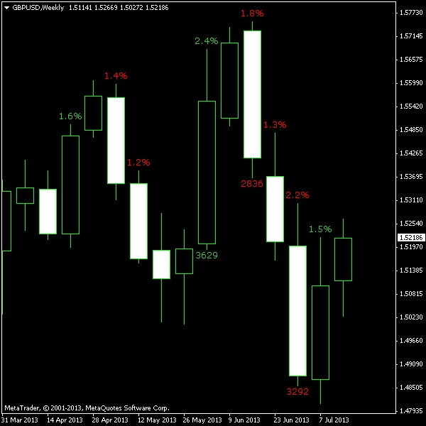 Forex point value